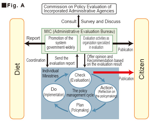 what is the role of communication in administrative organisations