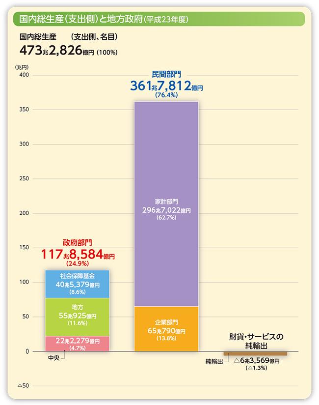 国内総生産(支出側)と地方政府(平成23年度)のグラフ どのような分野で地方の歳出割合が高いので