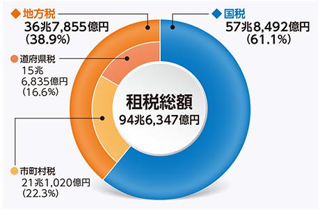 総務省 平成28年版 地方財政白...