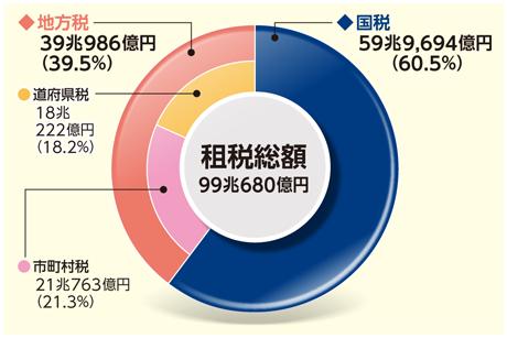 総務省 平成29年版 地方財政白...