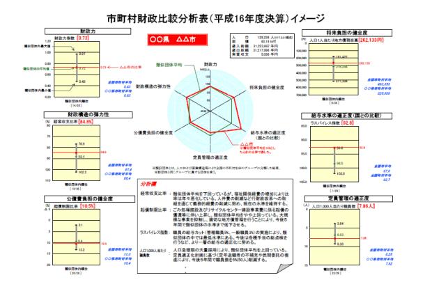 財政比較分析表サンプルイメージ