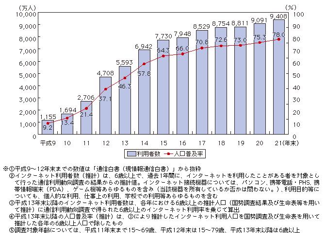 http://www.soumu.go.jp/johotsusintokei/whitepaper/ja/h22/image/m4101010.png