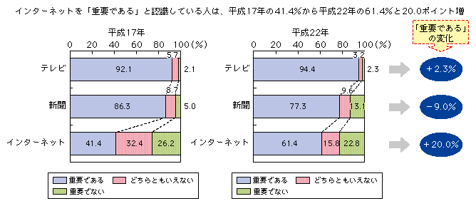 http://www.soumu.go.jp/johotsusintokei/whitepaper/ja/h23/image/n1302050.png