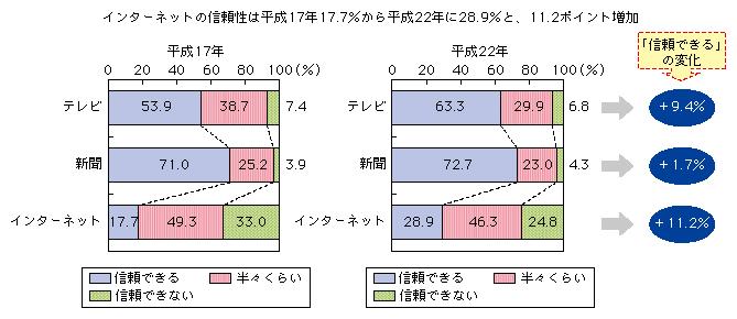 http://www.soumu.go.jp/johotsusintokei/whitepaper/ja/h23/image/n1302070.png