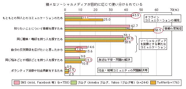 http://www.soumu.go.jp/johotsusintokei/whitepaper/ja/h23/image/n3203070.png