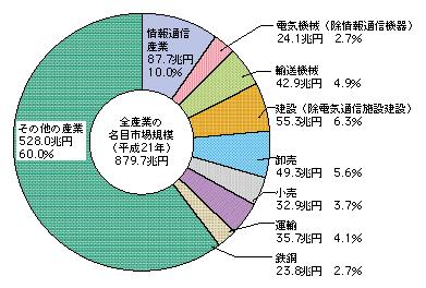 市場規模(国内生産額) : 平成23年版 情報通信白書