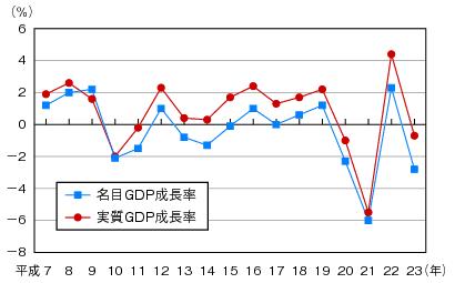 図表1-2-1-1 我が国の実質GDP成長率及び名目GDP成長率の推移のグラフ