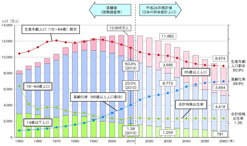 図表1-2-1-6 日本の人口推移のグラフ