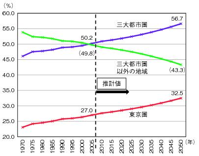 図表1-2-1-7 三大都市圏及び東京圏の人口が総人口に占める割合のグラフ
