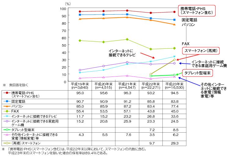 図表2-2-3-1 主な情報通信機器の世帯保有状況(平成19~23年末)のグラフ