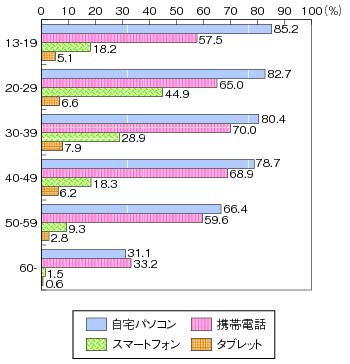 図表2-2-3-4 インターネットの世代別個人利用の状況(平成23年末)のグラフ
