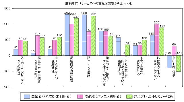 図表2-2-3-17 高齢者向けサービス ... : 時間 グラフ : すべての講義