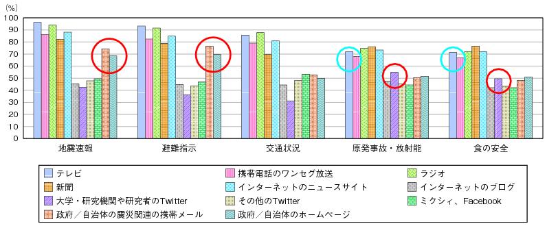 東日本大震災における放送関連の動き