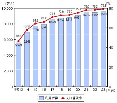 インターネットの利用者数及び人口普及率の推移