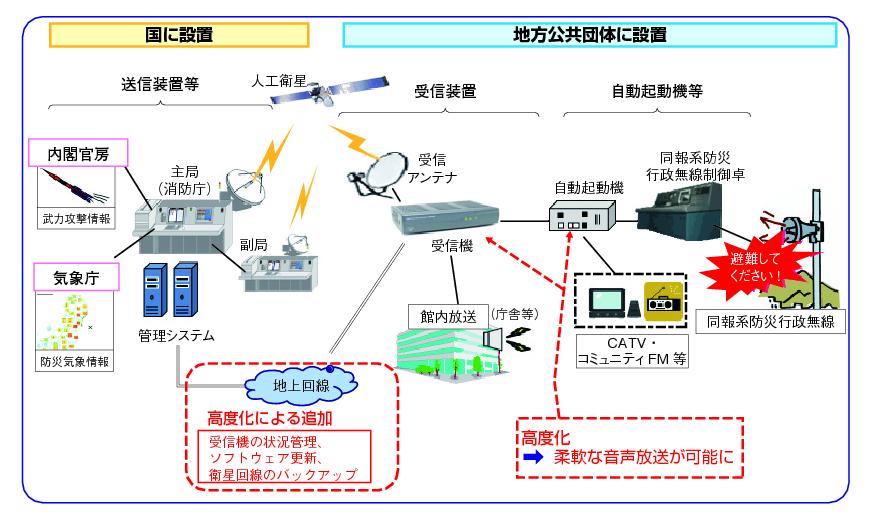 図表5-3-3-1 J-ALERT概要の図