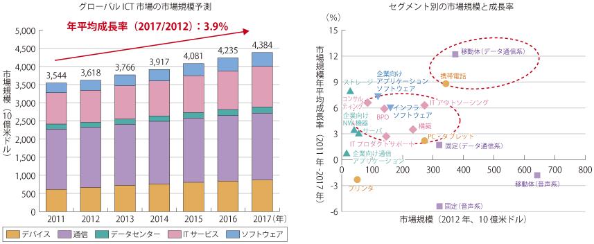 総務省 グローバルICT市場の市場予測のデータ。