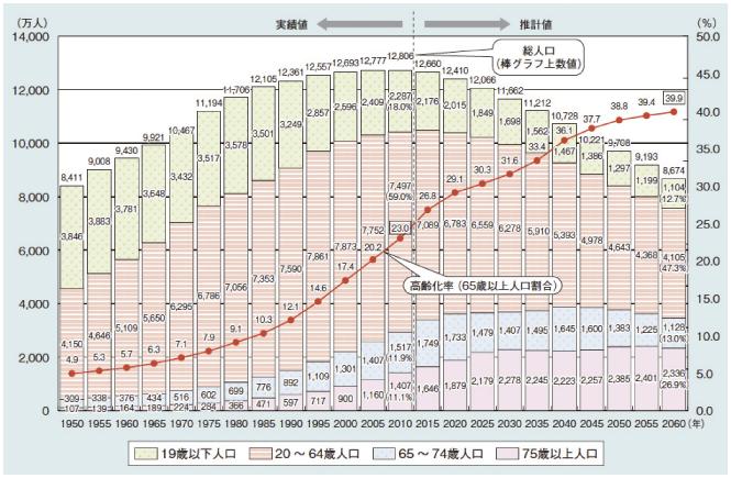 総務省|平成25年版 情報通信白書|高齢化の進展