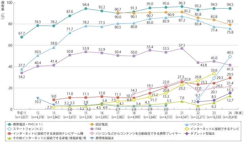 http://www.soumu.go.jp/johotsusintokei/whitepaper/ja/h25/image/n4301010.png