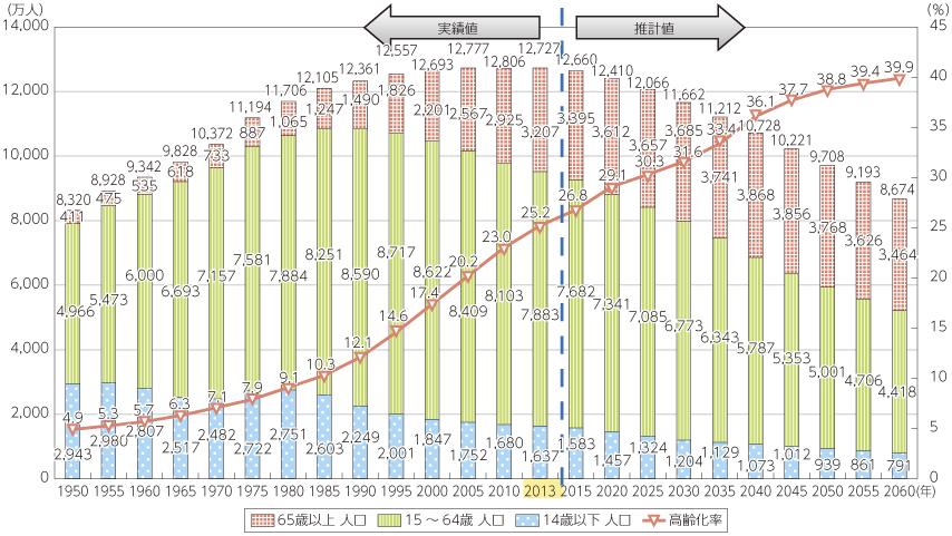 【少子高齢化】怖すぎる未来の年表…「3年後、女性の2人に1人が50歳以上に」 [無断転載禁止]©2ch.netYouTube動画>32本 ->画像>33枚