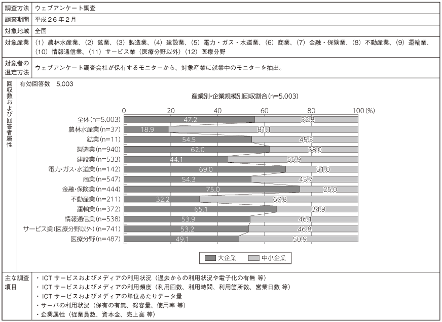 総務省平成26年版 情報通信白書ビッグデータ時代における