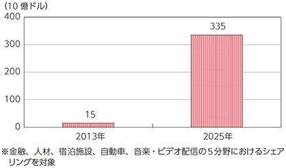 http://www.soumu.go.jp/johotsusintokei/whitepaper/ja/h27/image/n4201030.png