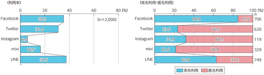 SNSの利用率(総務省統計平成27年度)