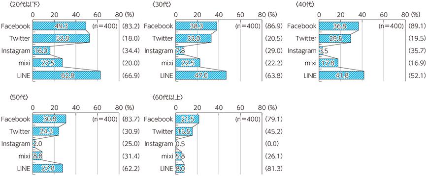 SNSの年代別利用率(カッコ内は実名利用率)