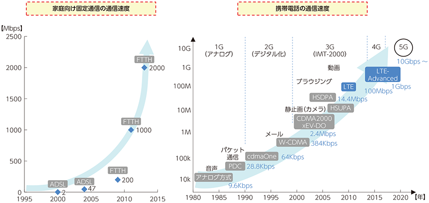 https://www.soumu.go.jp/johotsusintokei/whitepaper/ja/h27/image/n6101020.png