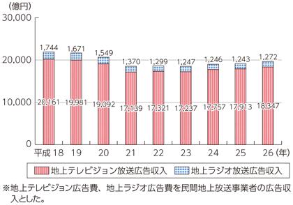 総務省|平成27年版 情報通信白書|<b>放送</b>市場の規模