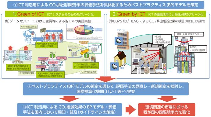 総務省|平成27年版 情報通信白書|地球環境問題に関するICTの貢献