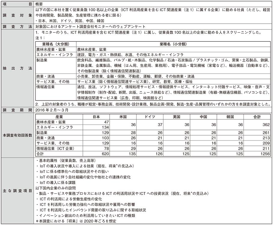 総務省 平成28年版 情報通信白...