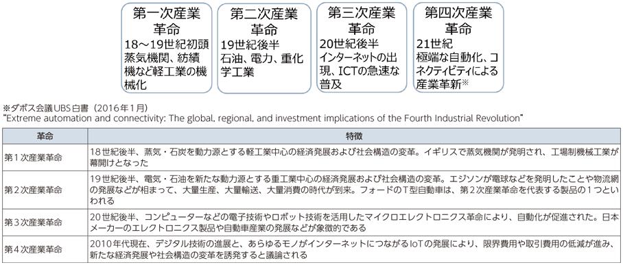 総務省 平成29年版 情報通信白書 第4次産業革命を巡る世界的な動き