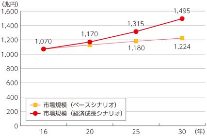 総務省_AIの経済成長へのインパクト(市場規模)