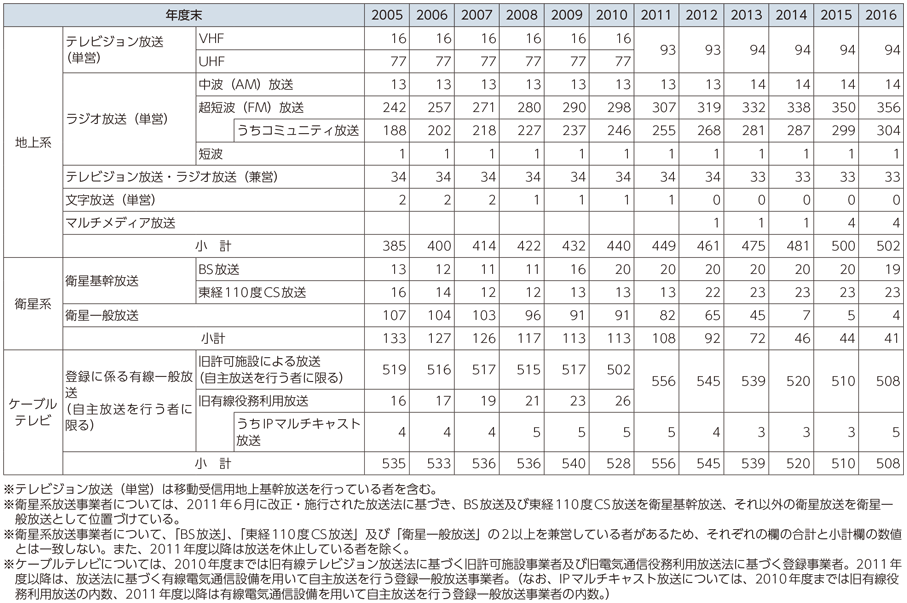 総務省 平成29年版 情報通信白...