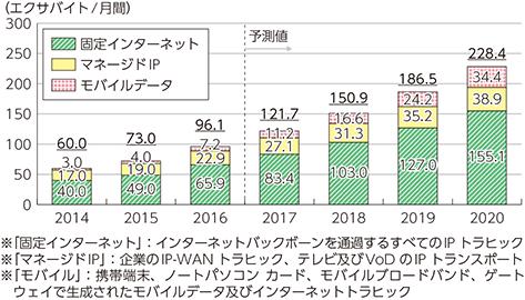 https://www.soumu.go.jp/johotsusintokei/whitepaper/ja/h30/image/n1101010.png