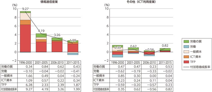 総務省|平成30年版 情報通信白書|成長会計分析