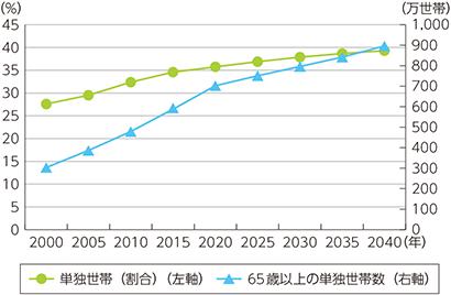 【総務省】第1部 特集 人口減少時代のICTによる持続的成長