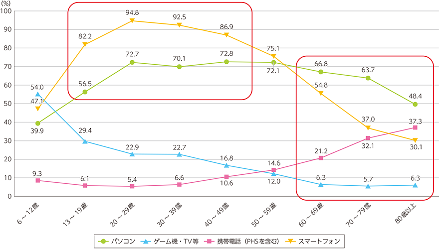 https://www.soumu.go.jp/johotsusintokei/whitepaper/ja/h30/image/n4201020.png