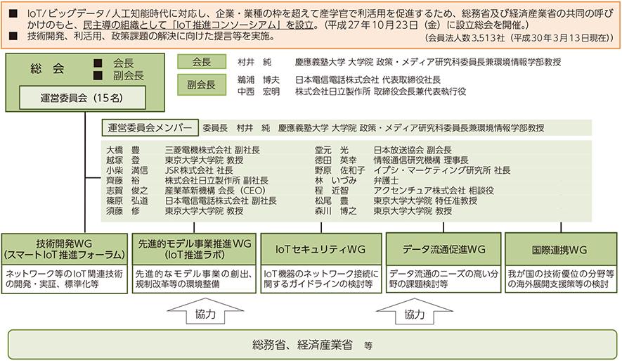 総務省|平成30年版 情報通信白...