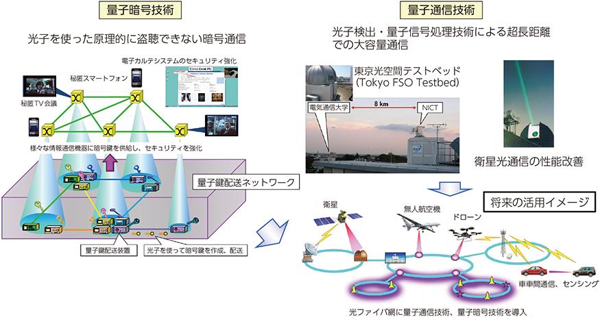 通信 技術 情報