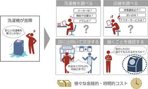 総務省|令和元年版 情報通信白書|3つ目のキーワード:取引費用