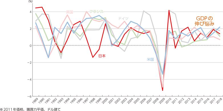 総務省「デジタル経済とGDP/生産性を巡る議論」のデータ画像。