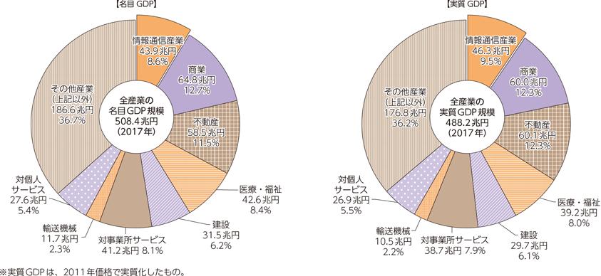2019 日本 gdp 世界経済ランキング GDPランキング