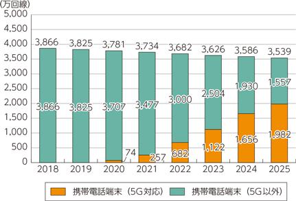 5g 局 日本 基地 次世代移動通信システム「5G」とは(44) クアルコムが5Gで「ミリ波」と「基地局」に力を入れる理由