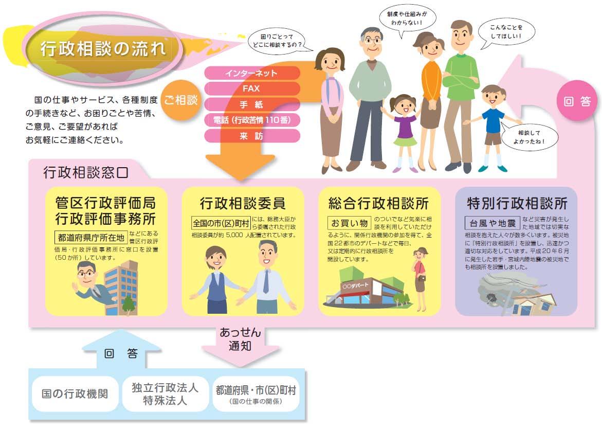 行政相談の流れを示した図:この図についての詳細は、北海道管区行政評価局旭川行政監視行政相談センターまでお問い合わせください。電話番号:0166−38−3011