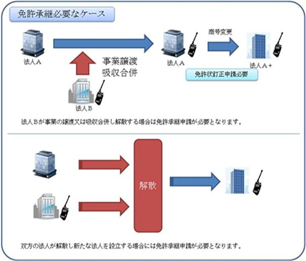 総務省|北海道総合通信局|簡易...