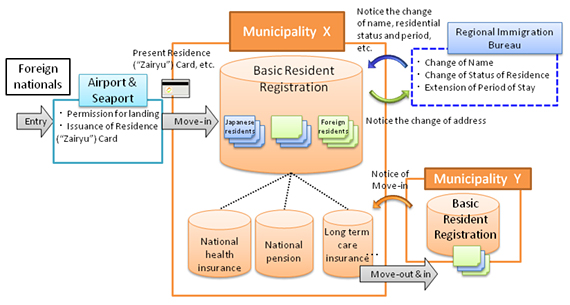 The Basic Resident Registration System for Foreign Residents