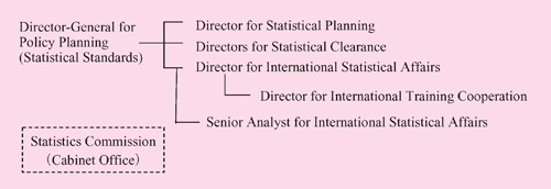 Organization of the Office of the Director-General for Policy Planning (Statistical Standards)