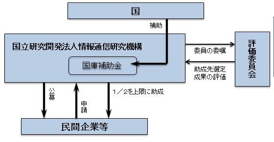 総務省|情報バリアフリー環境の...