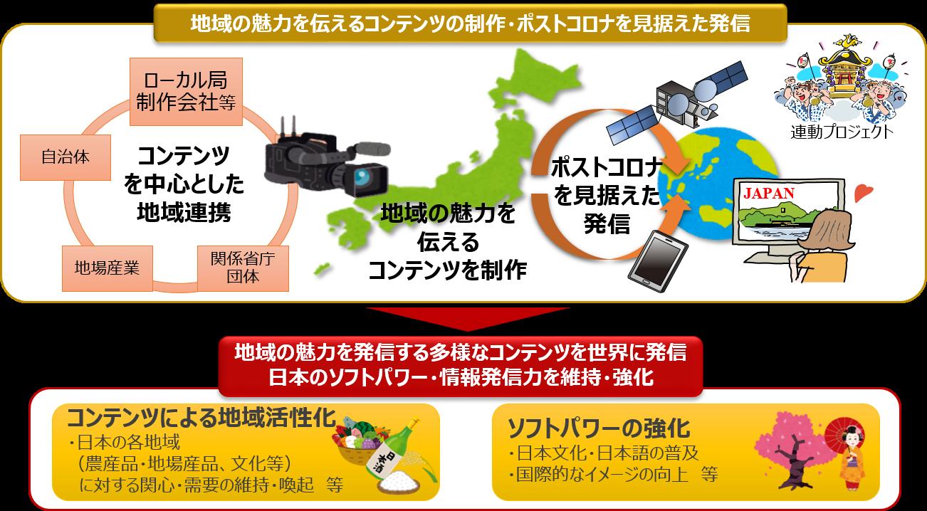 総務省|放送政策の推進|放送コンテンツの海外展開